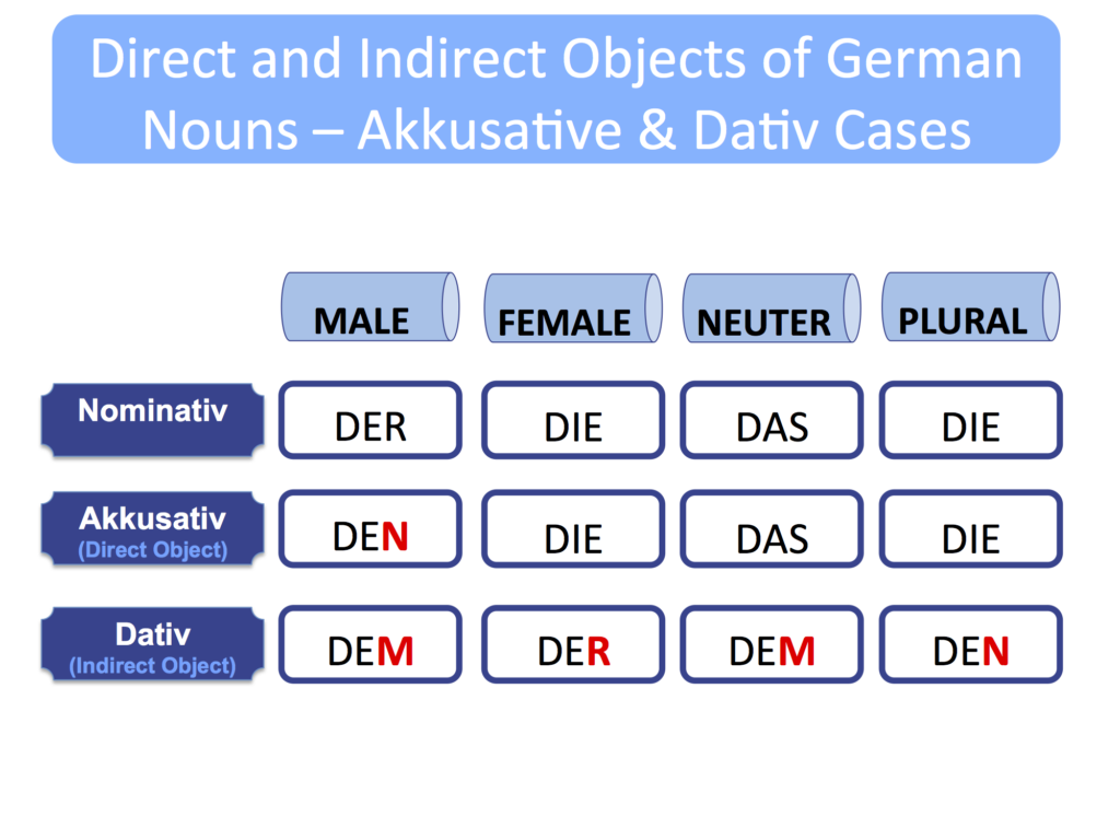 Direct And Indirect Object Akkusativ And Dativ Cases My Journey