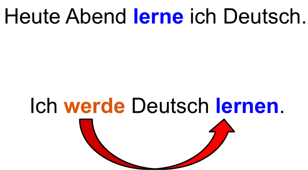 german future tense word order